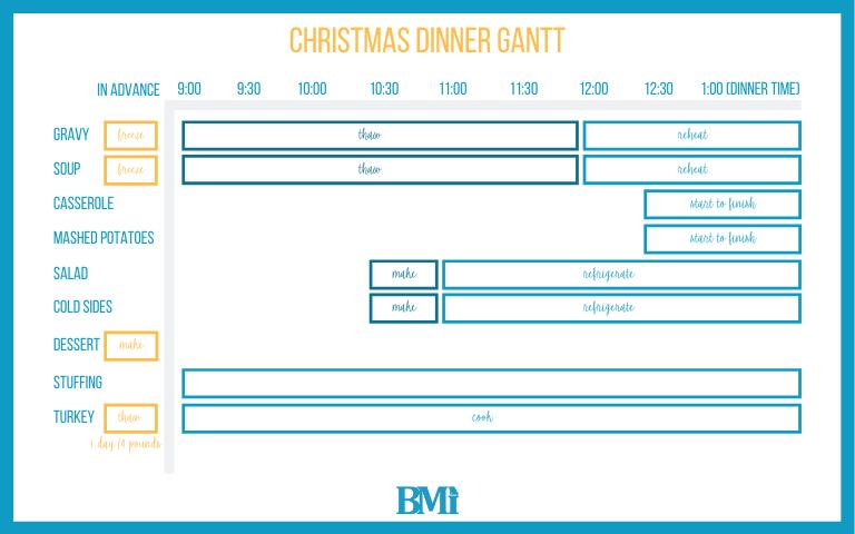 Christmas Dinner Gantt